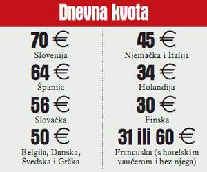 BiH Bez viza u EU